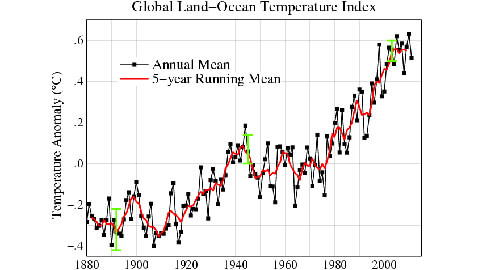 Scientists Write Open Letter in WSJ Against Global Warming Believers