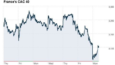 Hollande defeats Sarkozy; World Market Nosedives