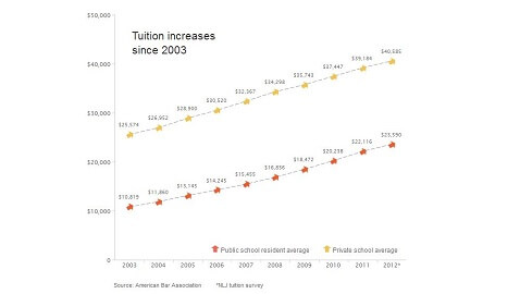 Fewer Students, More Tuition at Law Schools