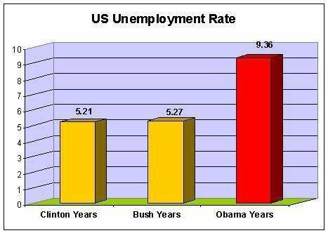 Suggestive Graphs on Obama's Presidency