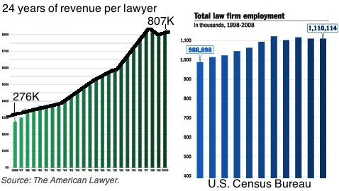 Large Law Firms See More Revenue
