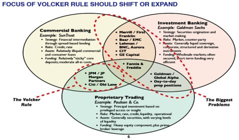 The Volcker Rule Request Blocked