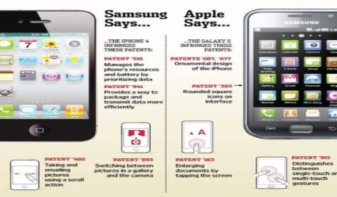 Samsung to Pay Apple $120 Million