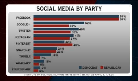 Social Media Political Preferences