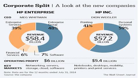 Hewlett-Packard to Break into Two Companies