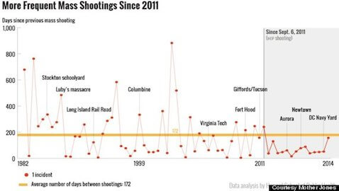 Mass Killings Occur Every 64 Days