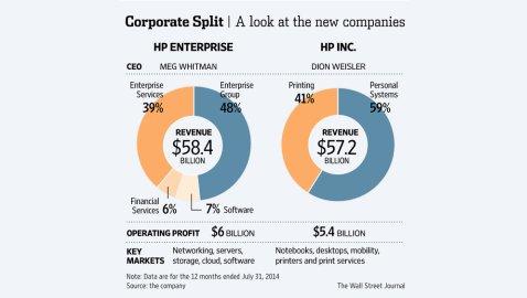 Hewlett-Packard Will Split into Two Companies