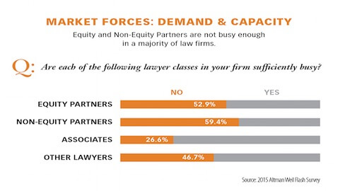 Many Law Firm Partners Not Busy Enough