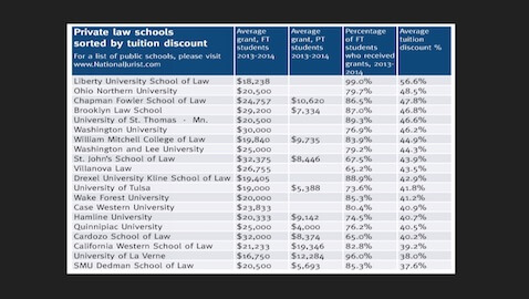 Ever Wondered Which Law Schools Offer the Biggest Discounts?
