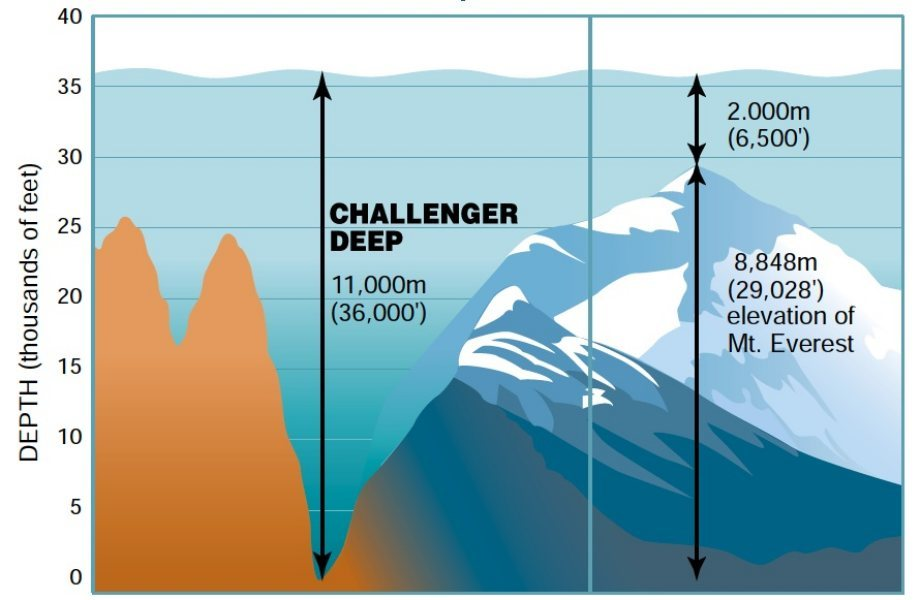 The Challenger Deep trench is the lowest point in the world.